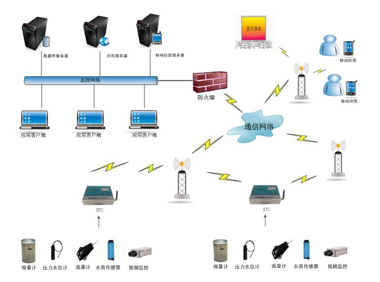 泵站自动化控制系统