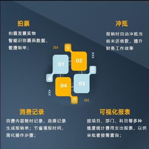 云报销管理系统,助力企业费用管控全流程打造图片