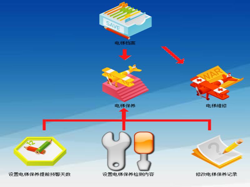 电梯维护保养管理系统/电梯管理系统/山东科羽信息技术有限公司